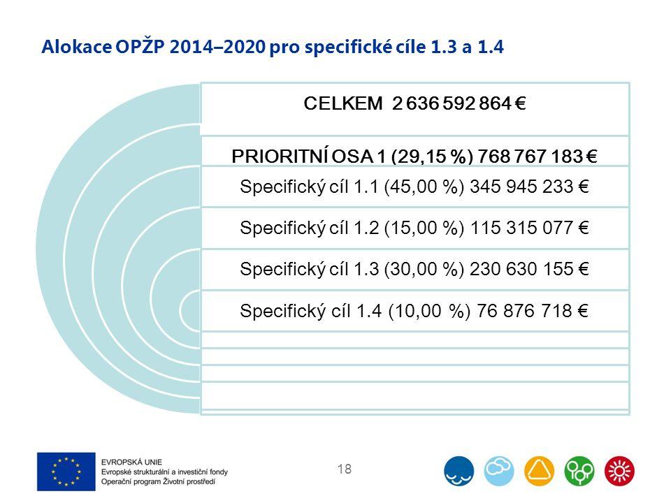 Alokace OPŽP 2014–2020 pro specifické cíle 1.3 a 1.4 18 CELKEM 2 636 592 864 € PRIORITNÍ OSA 1 (29,15 %) 768 767 183 € Specifický cíl 1.1 (45,00 %) 345 945 233 € Specifický cíl 1.2 (15,00 %) 115 315 077 € Specifický cíl 1.3 (30,00 %) 230 630 155 € Specifický cíl 1.4 (10,00 %) 76 876 718 €