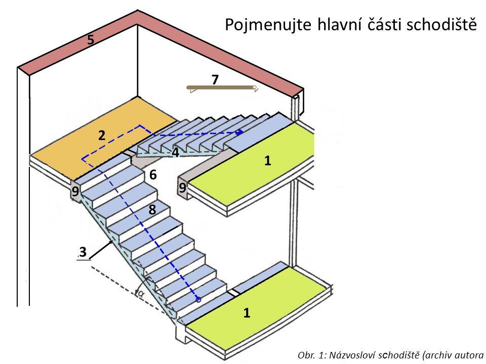 1 - Podesta 2 - Mezipodesta 3 - Nástupní schodišťové rameno 4 - Výstupní schodišťové rameno 5 - Schodišťové zdi 6 - Schodišťové zrcadlo 7 - Madlo 8 -