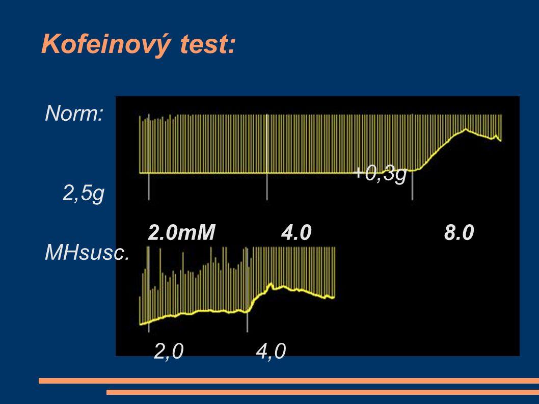 Kofeinový test: Norm: +0,3g 2,5g 2.0mM 4.0 8.0 MHsusc. 2,0 4,0