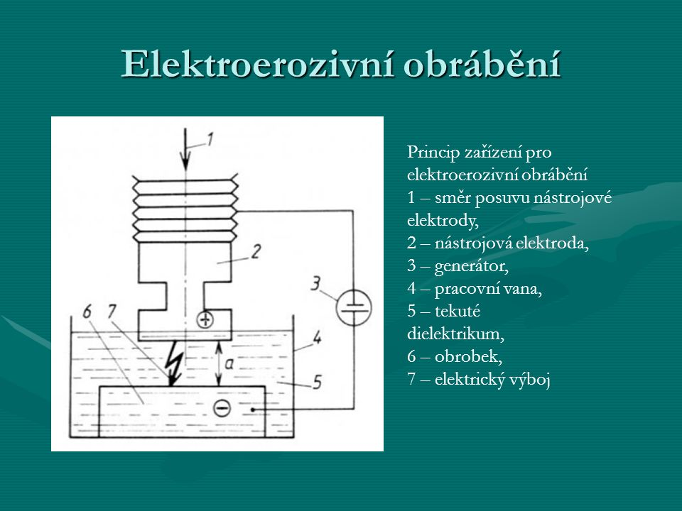 Elektroerozivní obrábění Princip zařízení pro elektroerozivní obrábění 1 – směr posuvu nástrojové elektrody, 2 – nástrojová elektroda, 3 – generátor, 4 – pracovní vana, 5 – tekuté dielektrikum, 6 – obrobek, 7 – elektrický výboj