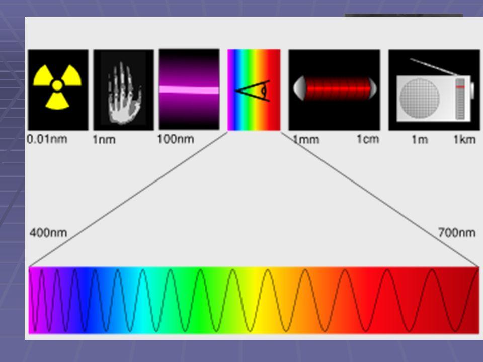 Velký skok… 1865 elektromagnetická (Maxwellova) teorie  James Clerk Maxwell (1831–1879) 1) problematické vlastnosti éteru (charakter podélných vln, ne příčných, jak vyplývalo z experimentů) elektrická a magnetická vlna obě polarizovány v navzájem kolmých rovinách 2) světlo = část elektromagnetického spektra