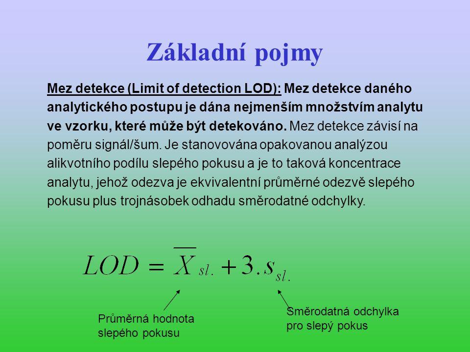 Základní pojmy Mez stanovitelnosti (Limit of determination (quantitation, quantification) LOQ): Mez stanovitelnosti určité metody je nejnižší množství analytu ve vzorku, které může být stanoveno jako exaktní hodnota s předem zadanou nejistotou.