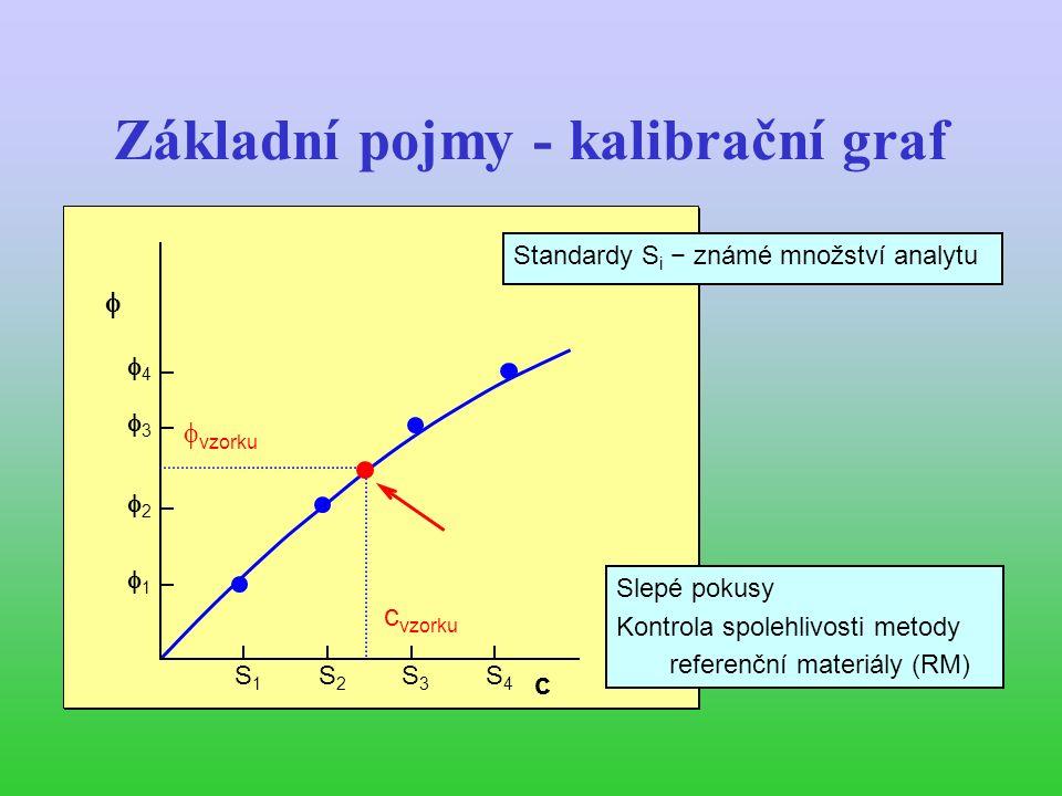 Základní pojmy - kalibrační graf c  11 S1S1 S2S2 S3S3 S4S4  vzorku c vzorku 33 44 22 c  11 S1S1 S2S2 S3S3 S4S4  vzorku c vzorku 33 44 22 Standardy S i − známé množství analytu Slepé pokusy Kontrola spolehlivosti metody referenční materiály (RM)