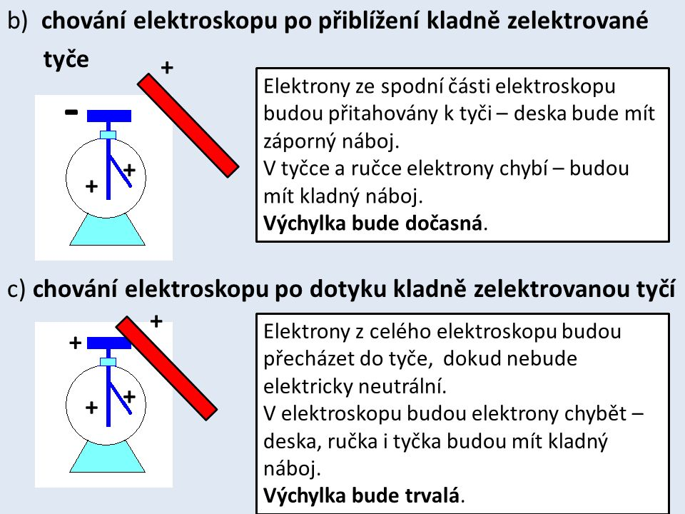 b) chování elektroskopu po přiblížení kladně zelektrované tyče c) chování elektroskopu po dotyku kladně zelektrovanou tyčí + - + + Elektrony ze spodní