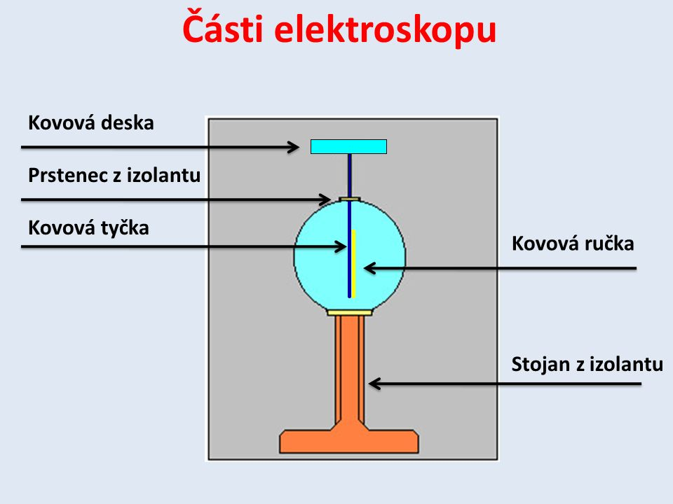 Části elektroskopu Kovová deska Prstenec z izolantu Kovová tyčka Kovová ručka Stojan z izolantu