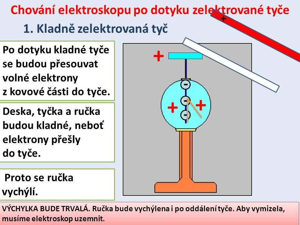 Chování elektroskopu po dotyku zelektrované tyče 1. Kladně zelektrovaná tyč + --- + + + Proto se ručka vychýlí. VÝCHYLKA BUDE TRVALÁ. Ručka bude vychý