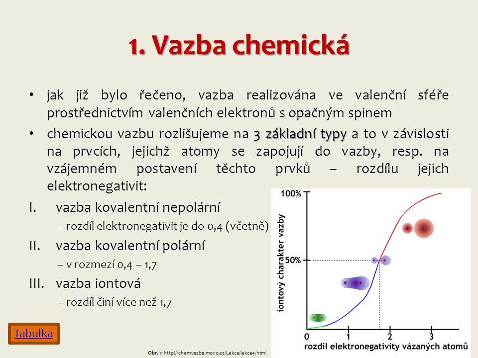 1. Vazba chemická jak již bylo řečeno, vazba realizována ve valenční sféře prostřednictvím valenčních elektronů s opačným spinem 3 základní typy chemi