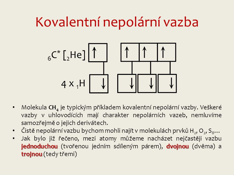 Kovalentní nepolární vazba 6 C * [ 2 He] 4 x 1 H Molekula CH 4 je typickým příkladem kovalentní nepolární vazby.