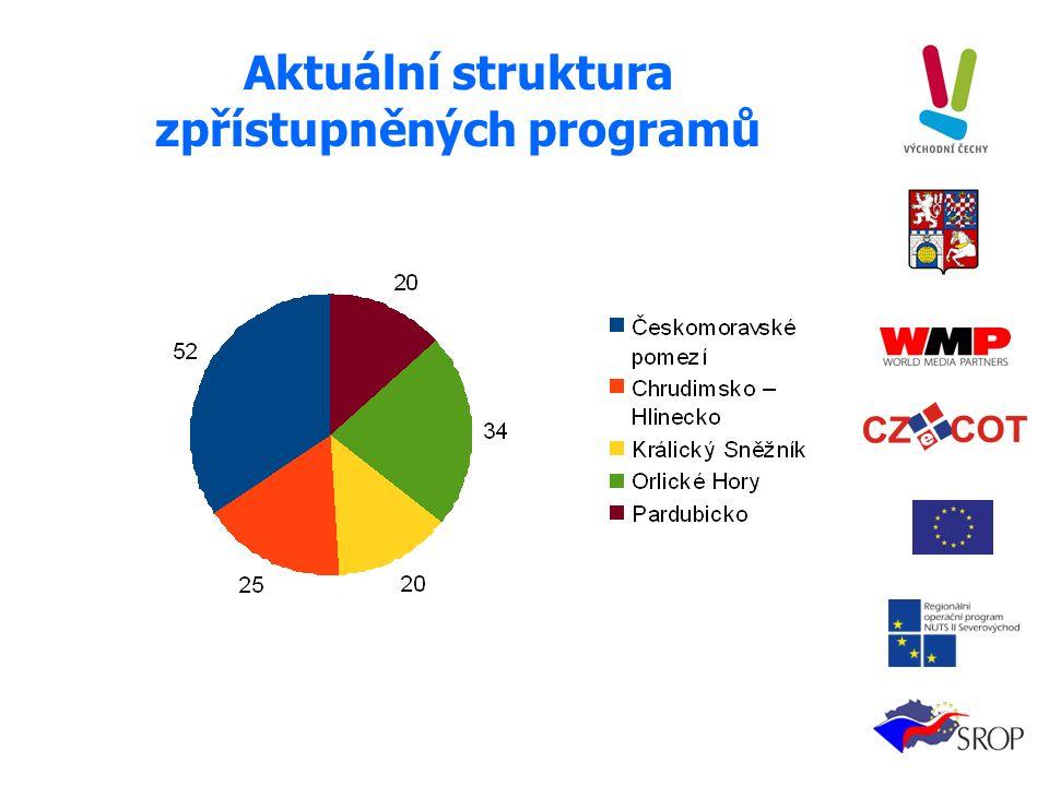Aktuální struktura zpřístupněných programů