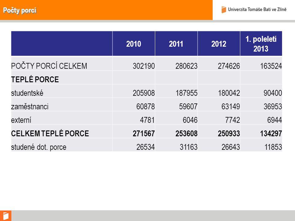 Počty porcí 201020112012 1.