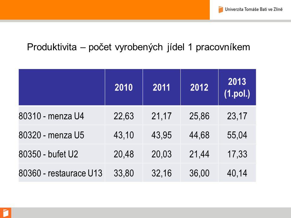 Produktivita – počet vyrobených jídel 1 pracovníkem 201020112012 2013 (1.pol.) 80310 - menza U422,6321,1725,8623,17 80320 - menza U543,1043,9544,6855,04 80350 - bufet U220,4820,0321,4417,33 80360 - restaurace U1333,8032,1636,0040,14