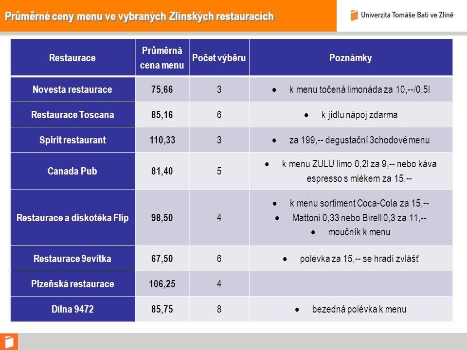 Průměrné ceny menu ve vybraných Zlínských restauracích Restaurace Průměrná cena menu Počet výběruPoznámky Novesta restaurace75,66 3  k menu točená limonáda za 10,--/0,5l Restaurace Toscana85,16 6  k jídlu nápoj zdarma Spirit restaurant110,33 3  za 199,-- degustační 3chodové menu Canada Pub81,40 5  k menu ZULU limo 0,2l za 9,-- nebo káva espresso s mlékem za 15,-- Restaurace a diskotéka Flip98,50 4  k menu sortiment Coca-Cola za 15,--  Mattoni 0,33 nebo Birell 0,3 za 11,--  moučník k menu Restaurace 9evítka67,50 6  polévka za 15,-- se hradí zvlášť Plzeňská restaurace106,25 4 Dílna 947285,75 8  bezedná polévka k menu