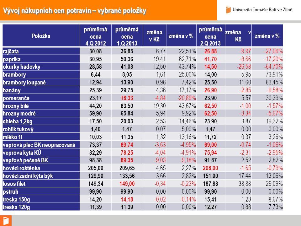 Vývoj nákupních cen potravin – vybrané položky Položka průměrná cena 4.Q 2012 průměrná cena 1.Q 2013 změna v Kč změna v % průměrná cena 2.Q 2013 změna v Kč změna v % rajčata30,0836,85 6,7722,51% 26,88 -9,97-27,06% paprika30,9550,36 19,4162,71% 41,70 -8,66-17,20% okurky hadovky28,5841,08 12,5043,74% 14,50 -26,58-64,70% brambory6,448,05 1,6125,00% 14,00 5,9573,91% brambory loupané12,9413,90 0,967,42% 25,50 11,6083,45% banány25,3929,75 4,3617,17% 26,90 -2,85-9,58% pomeranče23,1718,33 -4,84-20,89% 23,90 5,5730,39% hrozny bílé44,2063,50 19,3043,67% 62,50 -1,00-1,57% hrozny modré59,9065,84 5,949,92% 62,50 -3,34-5,07% chleba 1,2kg17,5020,03 2,5314,46% 23,90 3,8719,32% rohlík tukový1,401,47 0,075,00% 1,47 0,000,00% mléko 1l10,0311,35 1,3213,16% 11,72 0,373,26% vepřová plec BK neopracovaná73,3769,74 -3,63-4,95% 69,00 -0,74-1,06% vepřová kýta KÚ82,2978,25 -4,04-4,91% 75,94 -2,31-2,95% vepřová pečeně BK98,3889,35 -9,03-9,18% 91,87 2,522,82% hovězí roštěnka205,00209,65 4,652,27% 208,00 -1,65-0,79% hovězí zadní kýta býk129,90133,56 3,662,82% 151,00 17,4413,06% losos filet149,34149,00 -0,34-0,23% 187,88 38,8826,09% pstruh99,90 0,000,00% 99,90 0,000,00% treska 150g14,2014,18 -0,02-0,14% 15,41 1,238,67% treska 120g11,39 0,000,00% 12,27 0,887,73%
