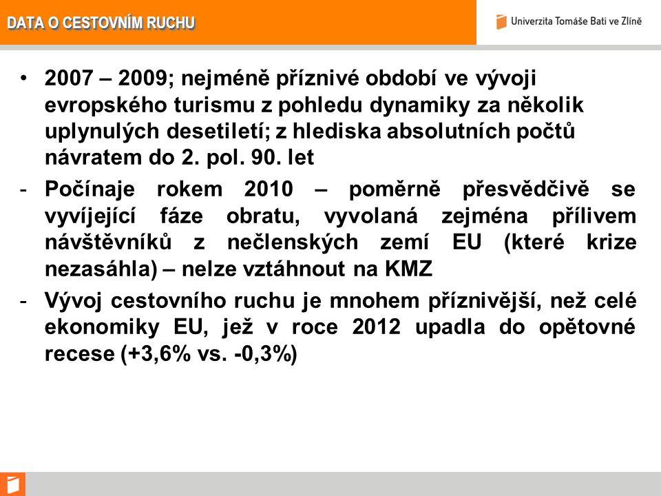 Makroekonomická data (zdroj: Český statistický úřad ČR) VÝDAJE NA KONEČNOU SPOTŘEBU DOMÁCNOSTÍ ROKRŮST / POKLES V % 2009+0,2 2010+1,0 2011+0,5 2012-2,7