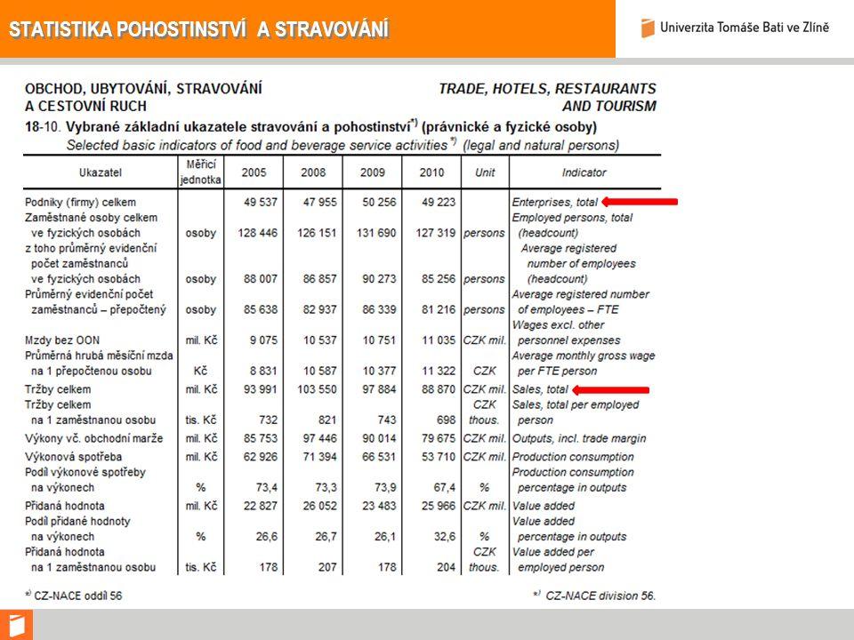 DATA O CESTOVNÍM RUCHU Oblasti, kde se spotřebitel rozhodl nejvíce šetřit. Zdroj: šetření CzT