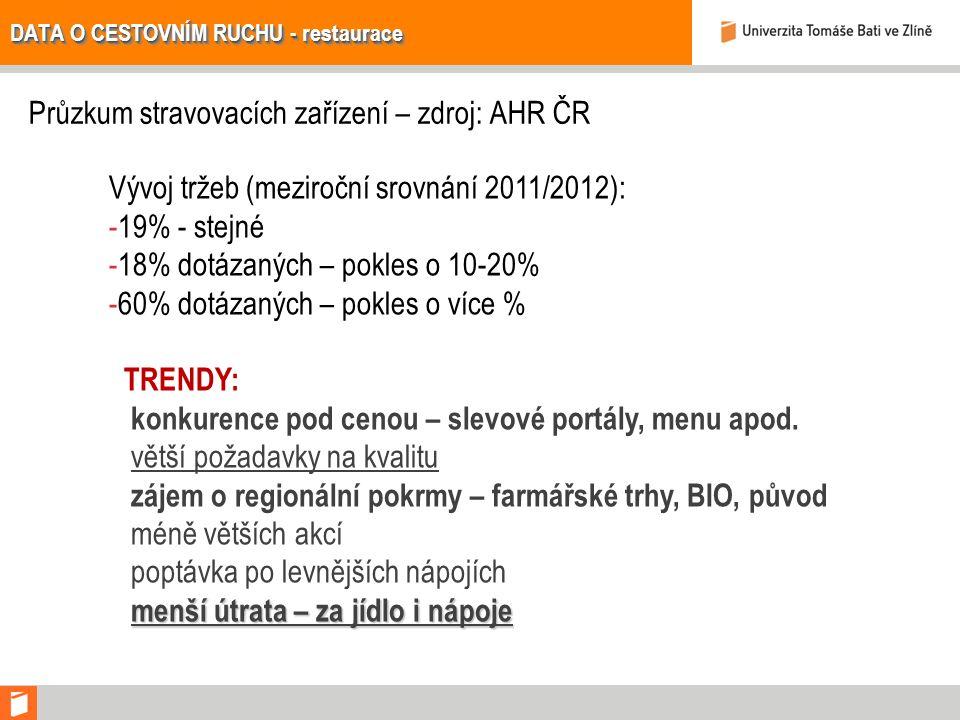 DATA O CESTOVNÍM RUCHU - restaurace Průzkum stravovacích zařízení – zdroj: AHR ČR Vývoj tržeb (meziroční srovnání 2011/2012): -19% - stejné -18% dotázaných – pokles o 10-20% -60% dotázaných – pokles o více % TRENDY: konkurence pod cenou – slevové portály, menu apod.