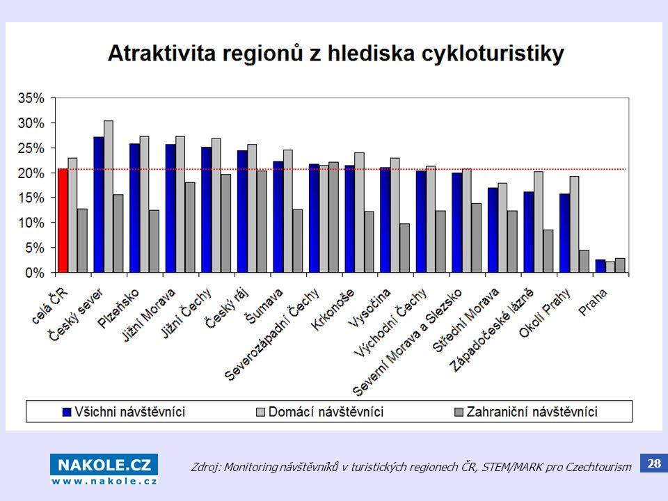 28 Zdroj: Monitoring návštěvníků v turistických regionech ČR, STEM/MARK pro Czechtourism