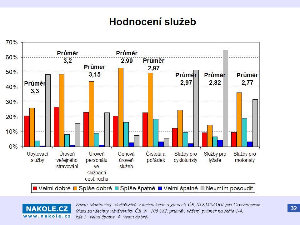 32 Spokojenost s cyklistickou infrastrukturou Zdroj: Monitoring návštěvníků v turistických regionech ČR, STEM/MARK pro Czechtourism (data za všechny n