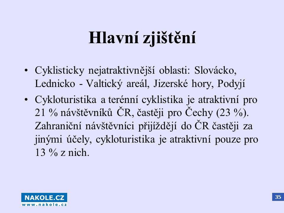 35 Hlavní zjištění Cyklisticky nejatraktivnější oblasti: Slovácko, Lednicko - Valtický areál, Jizerské hory, Podyjí Cykloturistika a terénní cyklistika je atraktivní pro 21 % návštěvníků ČR, častěji pro Čechy (23 %).