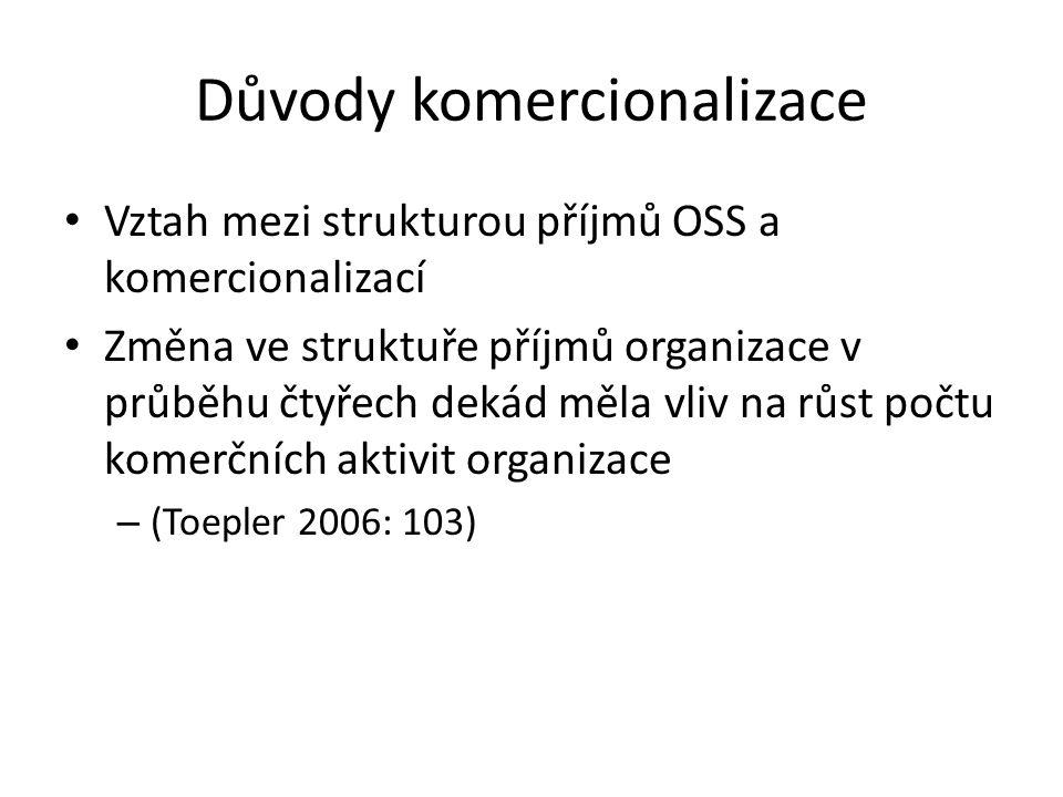 Důvody komercionalizace Vztah mezi strukturou příjmů OSS a komercionalizací Změna ve struktuře příjmů organizace v průběhu čtyřech dekád měla vliv na růst počtu komerčních aktivit organizace – (Toepler 2006: 103)