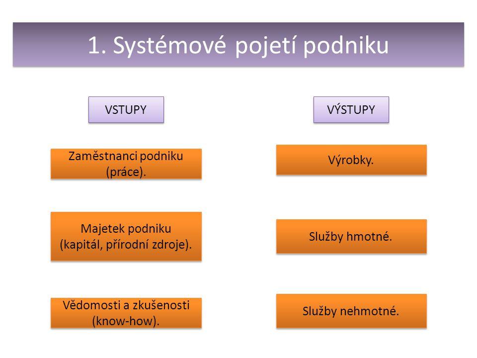 1. Systémové pojetí podniku VSTUPY VÝSTUPY Zaměstnanci podniku (práce).