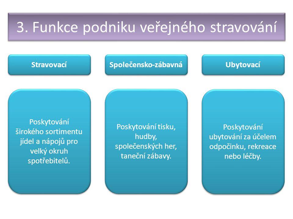 3. Funkce podniku veřejného stravování Stravovací Společensko-zábavná Ubytovací Poskytování širokého sortimentu jídel a nápojů pro velký okruh spotřeb