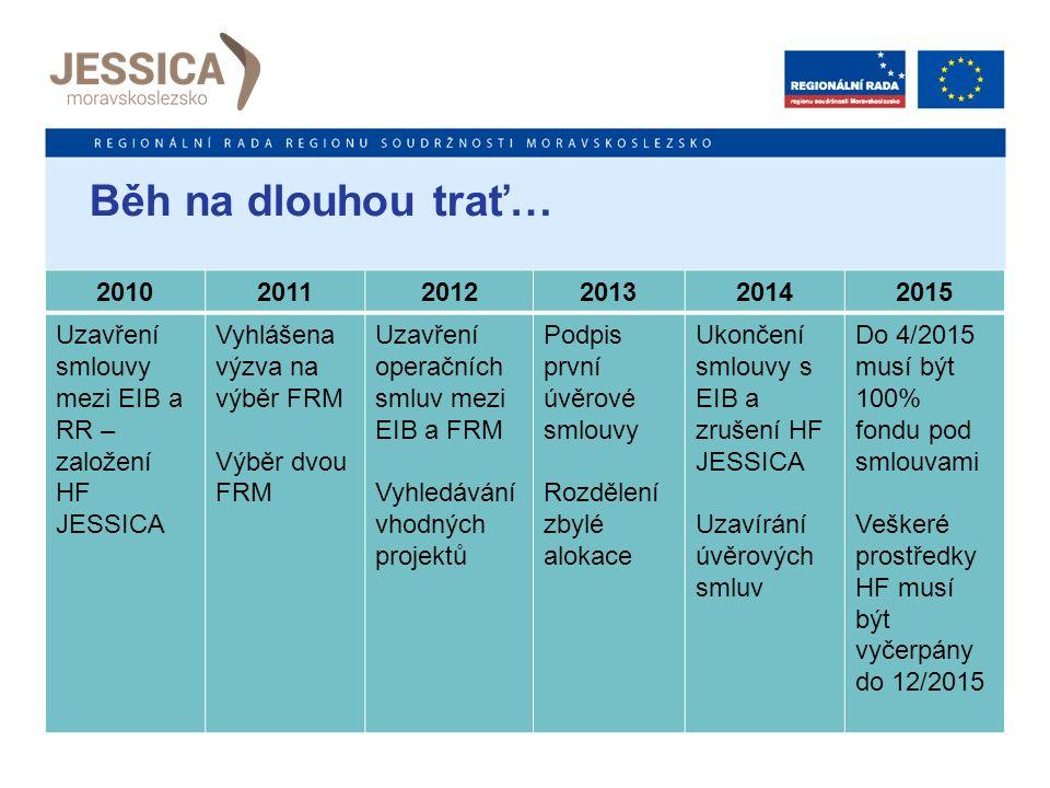 Běh na dlouhou trať… 201020112012201320142015 Uzavření smlouvy mezi EIB a RR – založení HF JESSICA Vyhlášena výzva na výběr FRM Výběr dvou FRM Uzavření operačních smluv mezi EIB a FRM Vyhledávání vhodných projektů Podpis první úvěrové smlouvy Rozdělení zbylé alokace Ukončení smlouvy s EIB a zrušení HF JESSICA Uzavírání úvěrových smluv Do 4/2015 musí být 100% fondu pod smlouvami Veškeré prostředky HF musí být vyčerpány do 12/2015