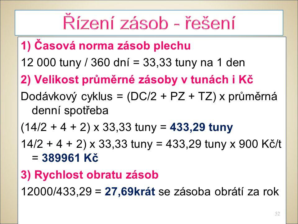 1) Časová norma zásob plechu 12 000 tuny / 360 dní = 33,33 tuny na 1 den 2) Velikost průměrné zásoby v tunách i Kč Dodávkový cyklus = (DC/2 + PZ + TZ) x průměrná denní spotřeba (14/2 + 4 + 2) x 33,33 tuny = 433,29 tuny 14/2 + 4 + 2) x 33,33 tuny = 433,29 tuny x 900 Kč/t = 389961 Kč 3) Rychlost obratu zásob 12000/433,29 = 27,69krát se zásoba obrátí za rok 52