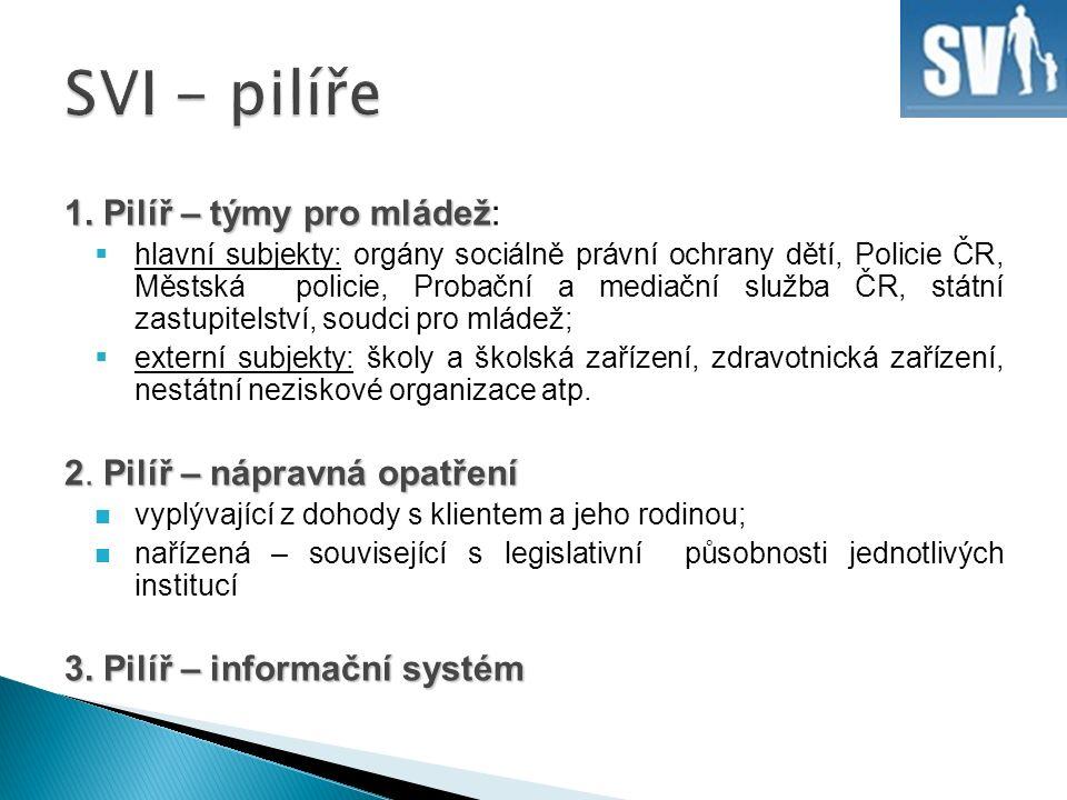 Děkuji za pozornost Jitka Gjuričová gjuricova@mvcr.cz