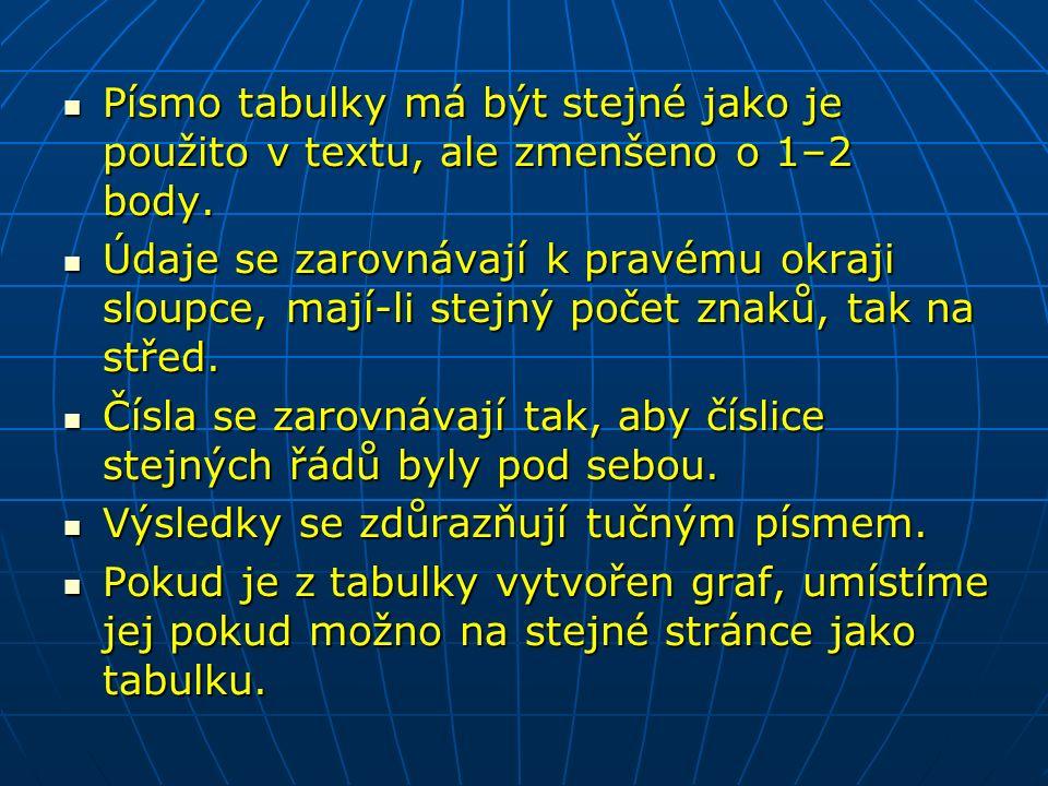 Písmo tabulky má být stejné jako je použito v textu, ale zmenšeno o 1–2 body.