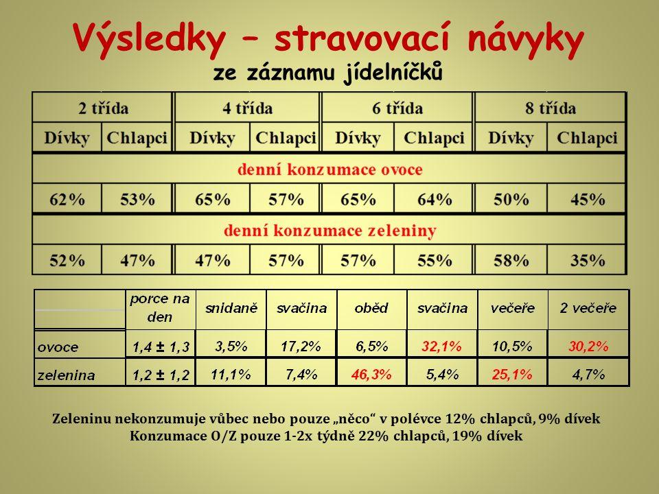"""Výsledky – stravovací návyky ze záznamu jídelníčků Zeleninu nekonzumuje vůbec nebo pouze """"něco"""" v polévce 12% chlapců, 9% dívek Konzumace O/Z pouze 1-"""