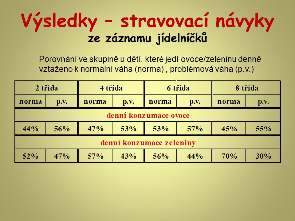Výsledky – stravovací návyky ze záznamu jídelníčků Porovnání ve skupině u dětí, které jedí ovoce/zeleninu denně vztaženo k normální váha (norma), prob