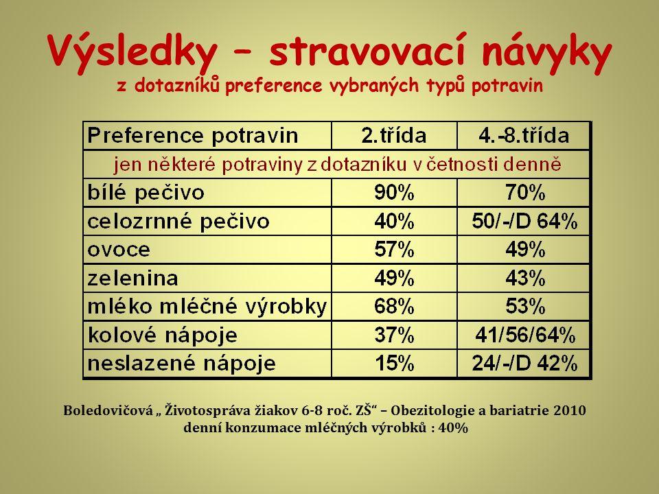 """Výsledky – stravovací návyky z dotazníků preference vybraných typů potravin Boledovičová """" Životospráva žiakov 6-8 roč. ZŠ"""" – Obezitologie a bariatrie"""