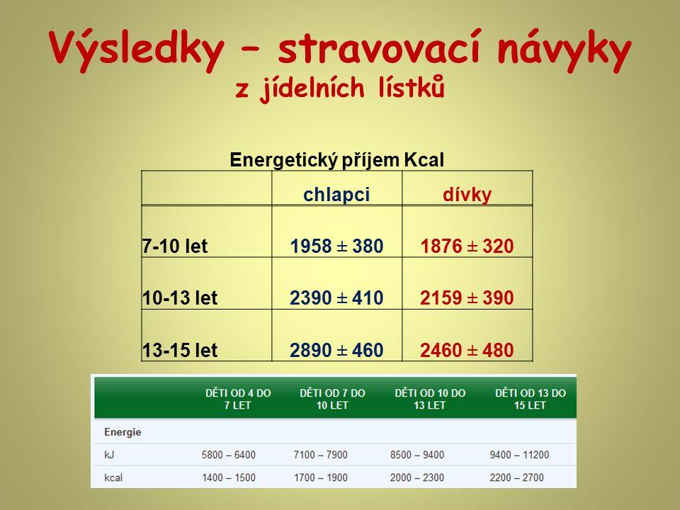 Výsledky – stravovací návyky z jídelních lístků Energetický příjem Kcal chlapcidívky 7-10 let1958 ± 3801876 ± 320 10-13 let2390 ± 4102159 ± 390 13-15