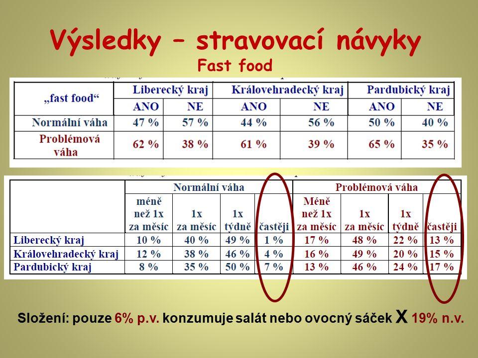Výsledky – stravovací návyky Fast food Složení: pouze 6% p.v. konzumuje salát nebo ovocný sáček X 19% n.v.