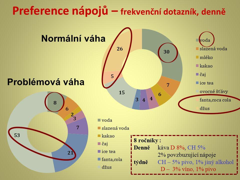 Preference nápojů – frekvenční dotazník, denně Problémová váha Normální váha 8 ročníky : Denněkáva D 8%, CH 5% 2% povzbuzující nápoje týdněCH – 5% piv