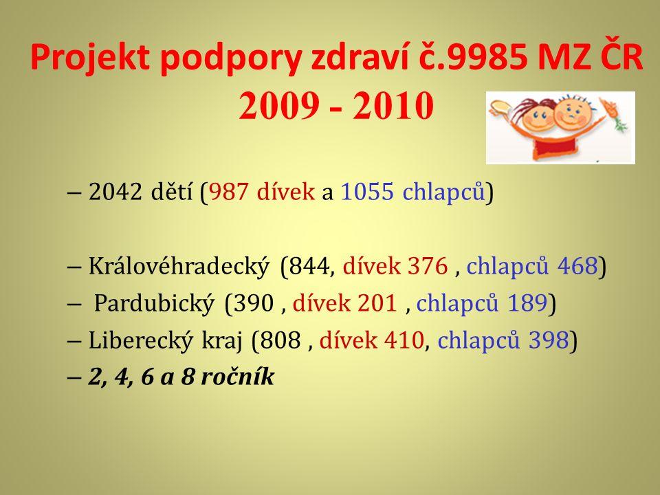 Projekt podpory zdraví č.9985 MZ ČR 2009 - 2010 – 2042 dětí (987 dívek a 1055 chlapců) – Královéhradecký (844, dívek 376, chlapců 468) – Pardubický (3