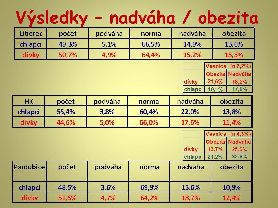 Výsledky – nadváha / obezita