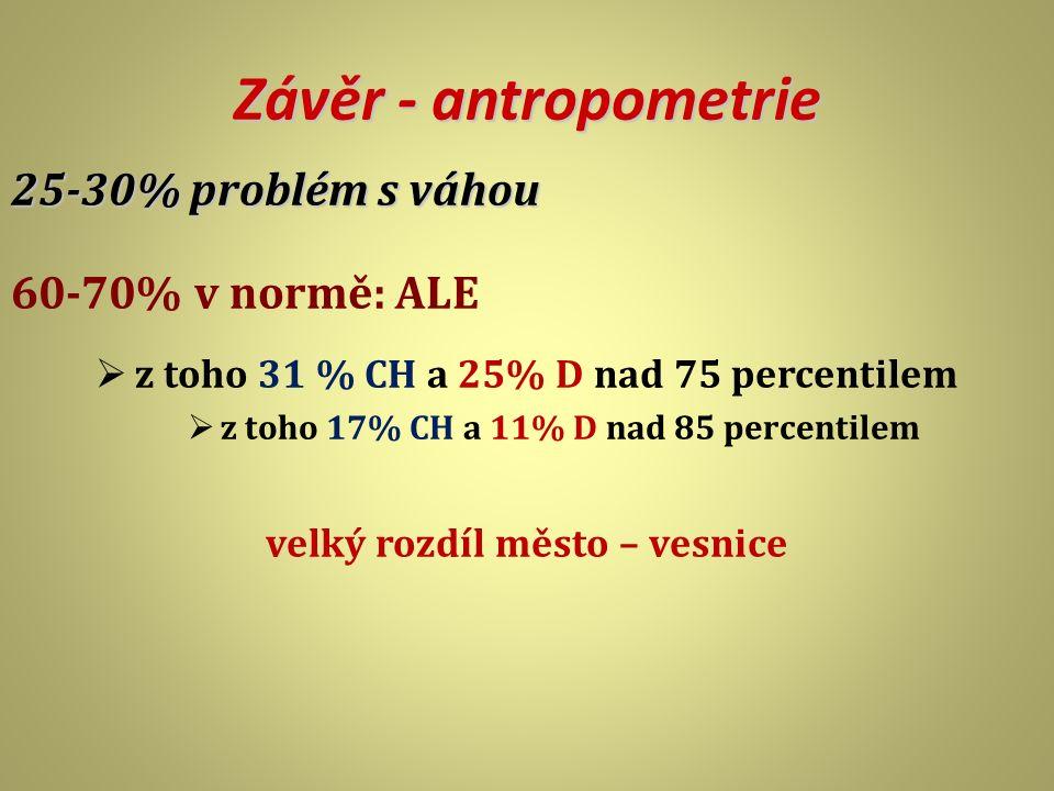 Závěr - antropometrie 25-30% problém s váhou 60-70% v normě: ALE  z toho 31 % CH a 25% D nad 75 percentilem  z toho 17% CH a 11% D nad 85 percentile