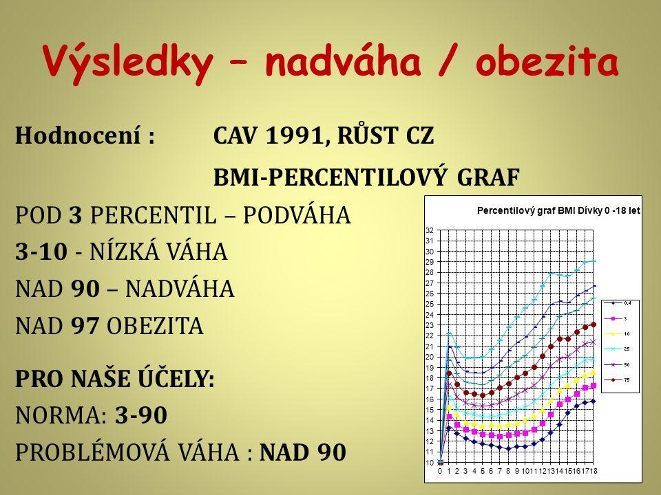 Výsledky – nadváha / obezita Hodnocení : CAV 1991, RŮST CZ BMI-PERCENTILOVÝ GRAF POD 3 PERCENTIL – PODVÁHA 3-10 - NÍZKÁ VÁHA NAD 90 – NADVÁHA NAD 97 O