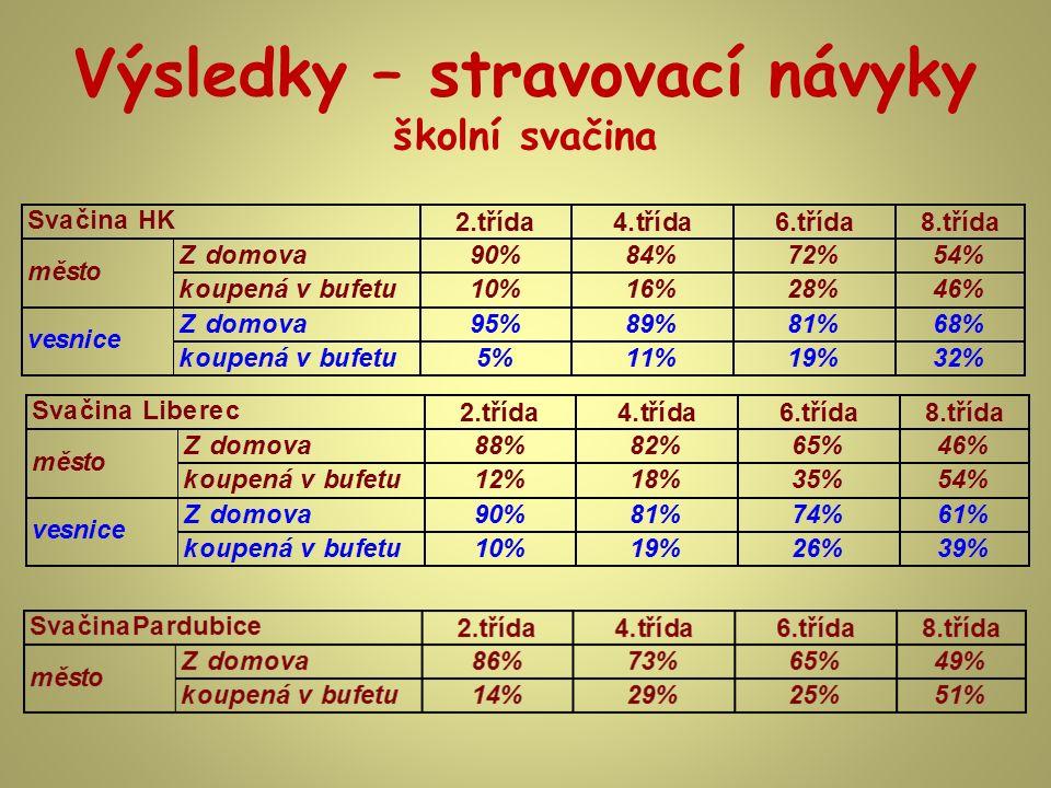 Výsledky – stravovací návyky svačiny Typické složení z domova: 2.