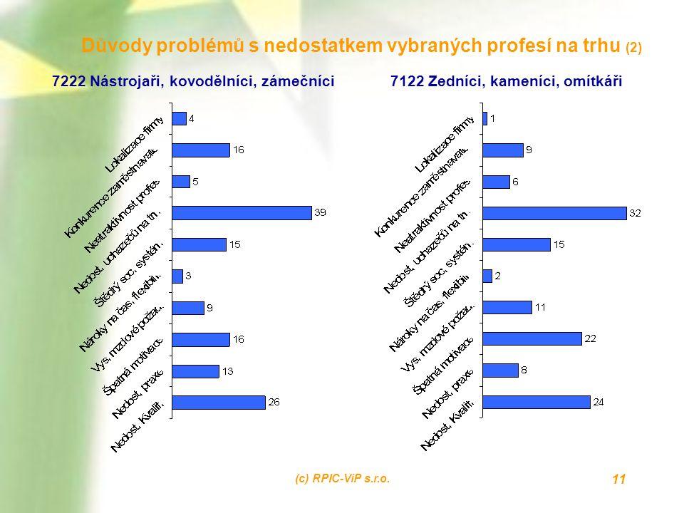 (c) RPIC-ViP s.r.o. 11 Důvody problémů s nedostatkem vybraných profesí na trhu (2) 7222 Nástrojaři, kovodělníci, zámečníci7122 Zedníci, kameníci, omít