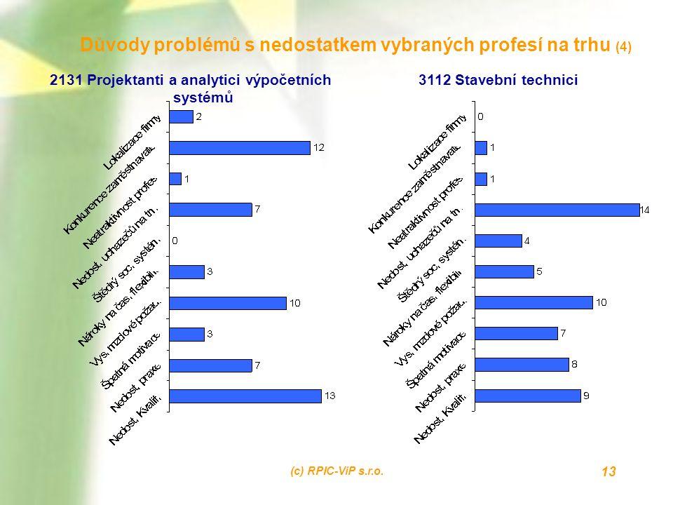 (c) RPIC-ViP s.r.o. 13 Důvody problémů s nedostatkem vybraných profesí na trhu (4) 2131 Projektanti a analytici výpočetních systémů 3112 Stavební tech