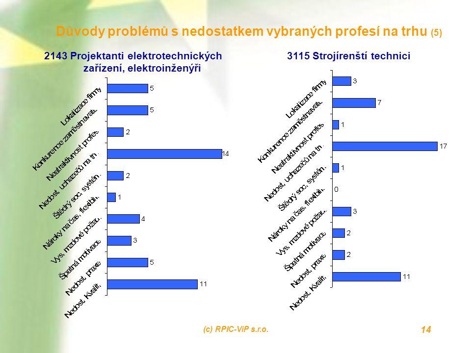 (c) RPIC-ViP s.r.o. 14 Důvody problémů s nedostatkem vybraných profesí na trhu (5) 2143 Projektanti elektrotechnických zařízení, elektroinženýři 3115