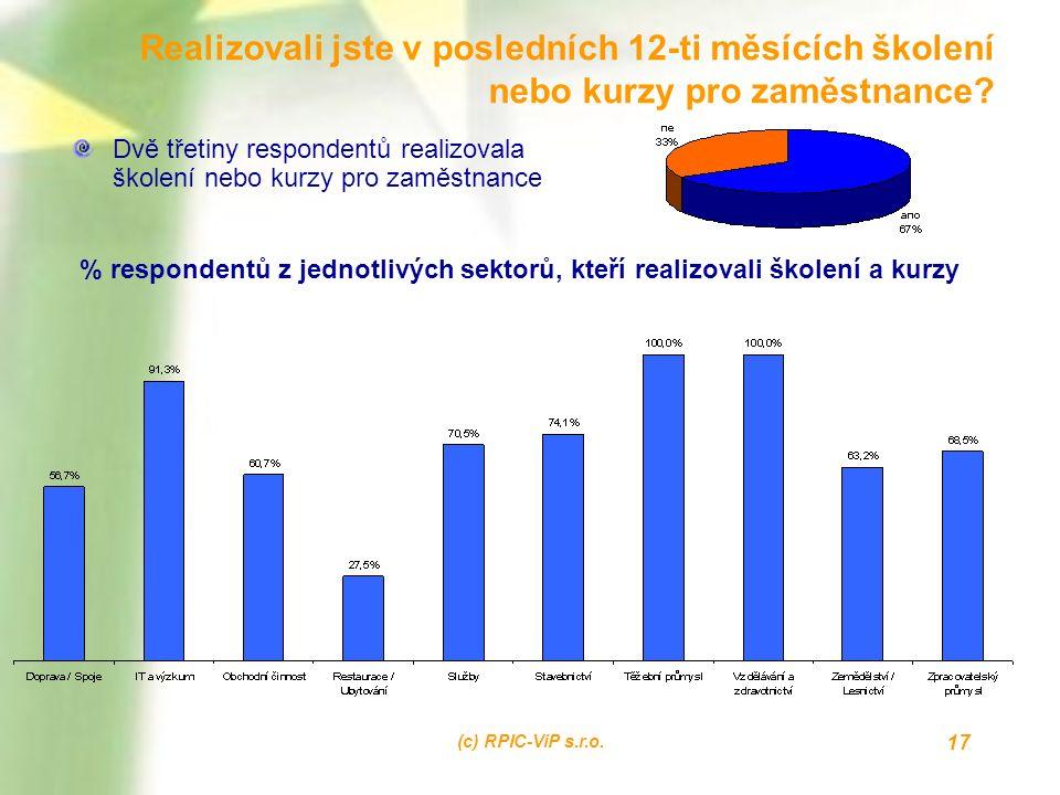 (c) RPIC-ViP s.r.o. 17 Realizovali jste v posledních 12-ti měsících školení nebo kurzy pro zaměstnance? Dvě třetiny respondentů realizovala školení ne