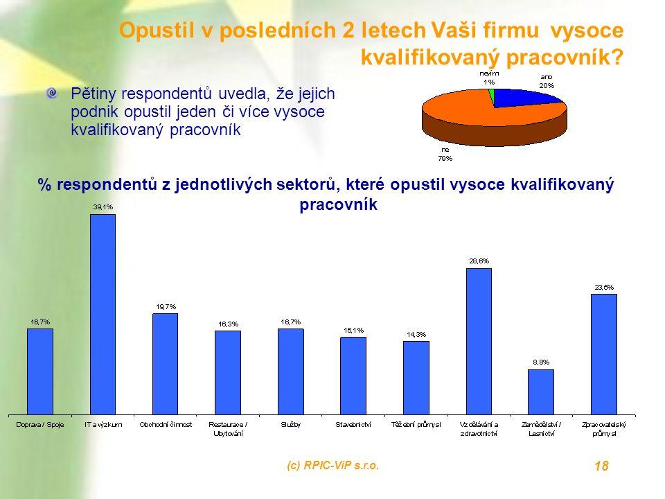 (c) RPIC-ViP s.r.o. 18 Opustil v posledních 2 letech Vaši firmu vysoce kvalifikovaný pracovník? Pětiny respondentů uvedla, že jejich podnik opustil je