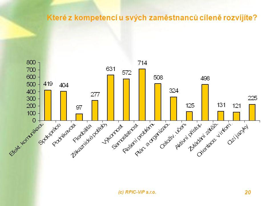 (c) RPIC-ViP s.r.o. 20 Které z kompetencí u svých zaměstnanců cíleně rozvíjíte?