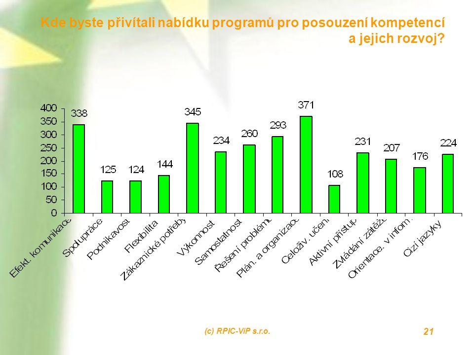 (c) RPIC-ViP s.r.o. 21 Kde byste přivítali nabídku programů pro posouzení kompetencí a jejich rozvoj?