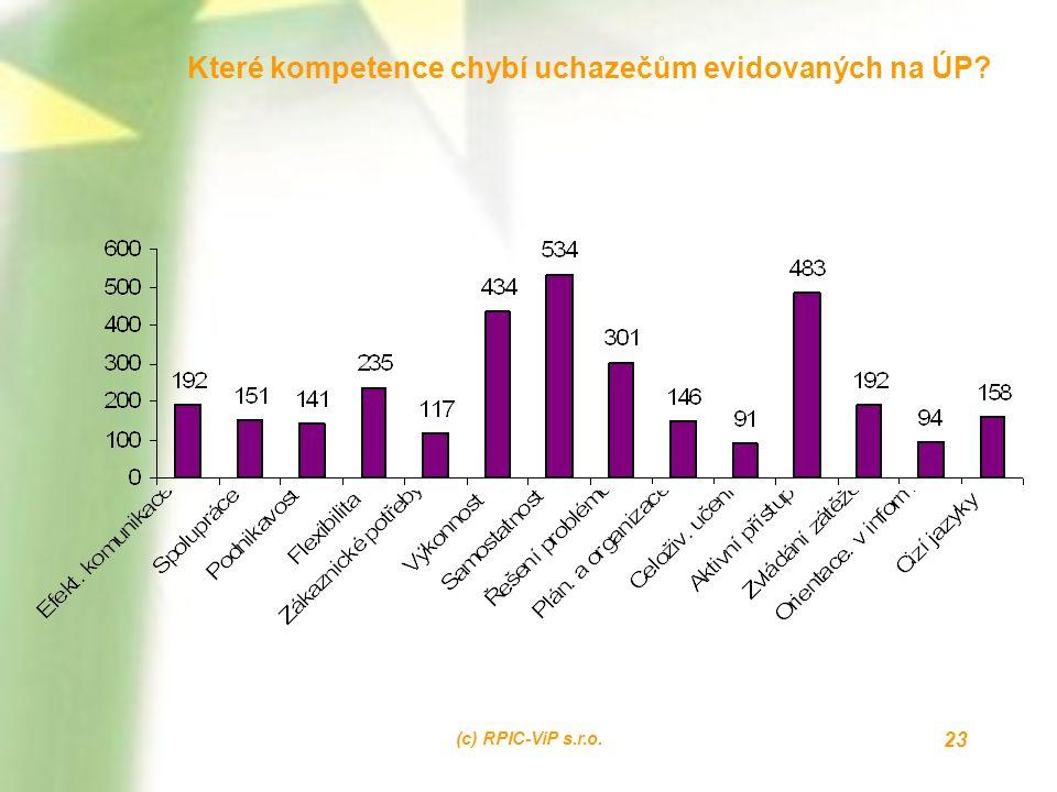 (c) RPIC-ViP s.r.o. 23 Které kompetence chybí uchazečům evidovaných na ÚP?