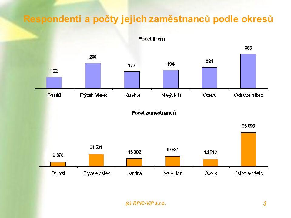 (c) RPIC-ViP s.r.o. 3 Respondenti a počty jejich zaměstnanců podle okresů